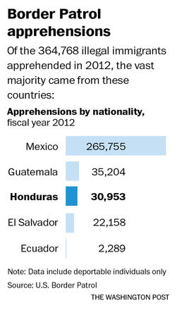 Border patrol apprehensions in Honduras