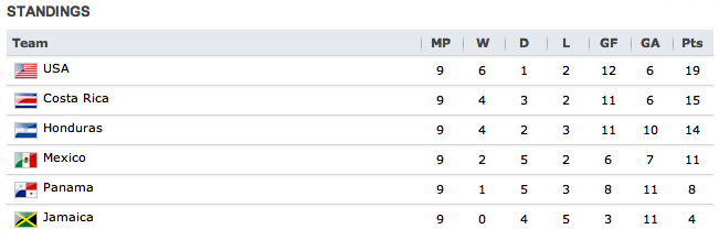 Concacaf standings