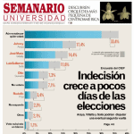 UCR poll: Araya, Villalta, Solís neck-and-neck as campaigns close