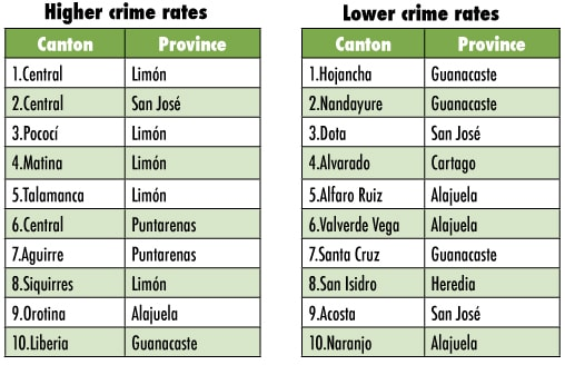 New Crime Index Ranks Costa Ricas Most Dangerous Cantons But - San jose crime rate map