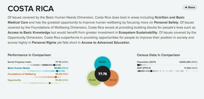 (Screenshot of Social Progress Index)