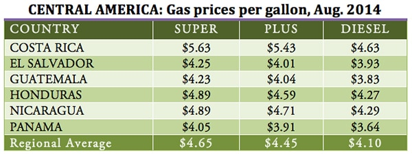 Gas prices per gallon, Aug. 2014