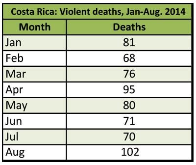 Violent deaths in Costa Rica Jan-Aug 2014