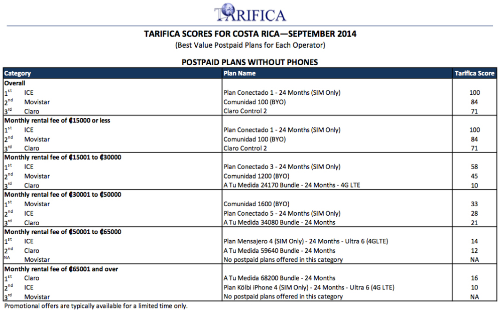 Tarifica scores for Costa Rica, Sep. 2014