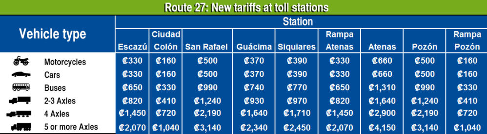 New tariffs at Route 27 toll stations