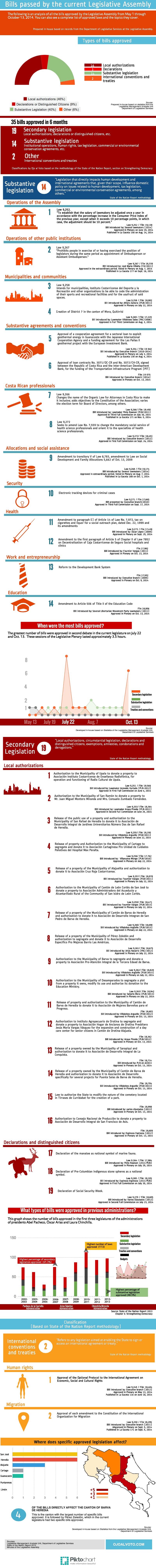 LegislativeBills