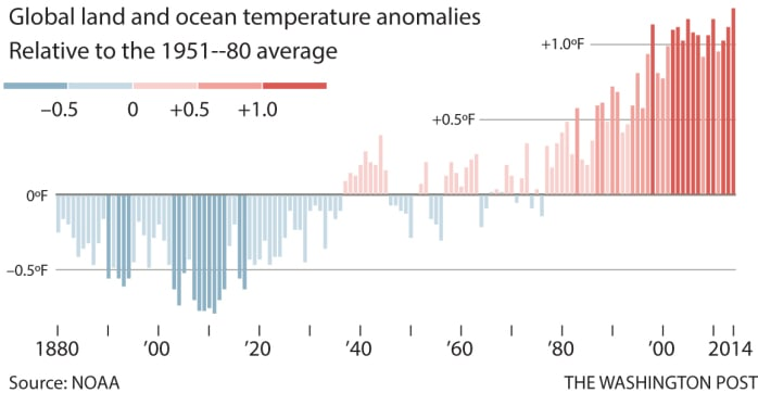 Global land and ocean temperature anomalies