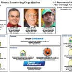 Honduran football and banking magnates indicted on money laundering charges in US