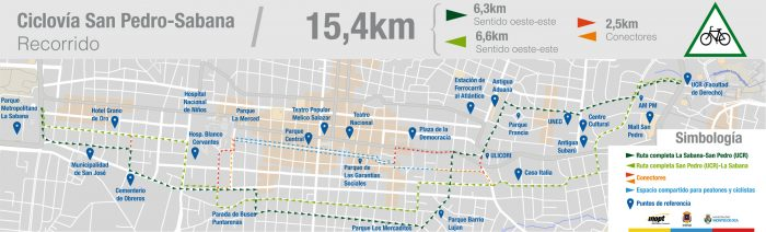 San José's bike path