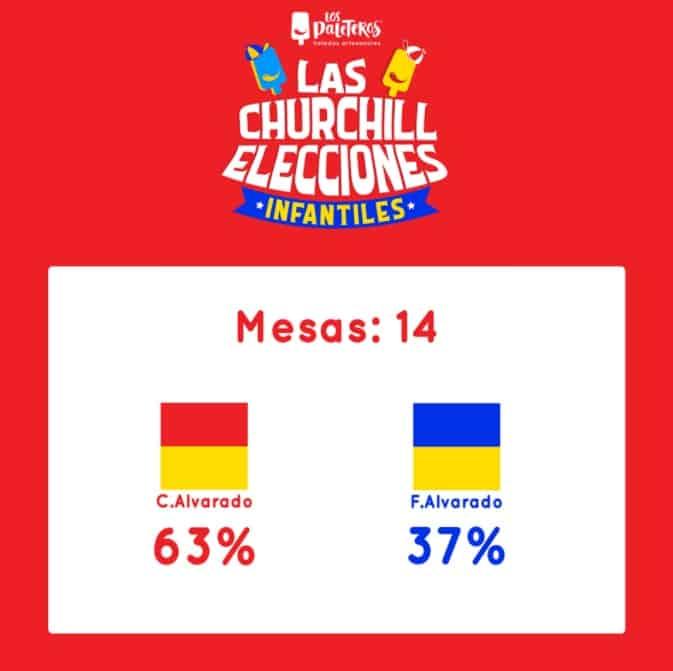 Los Paleteros' children's vote results in Costa Rica.